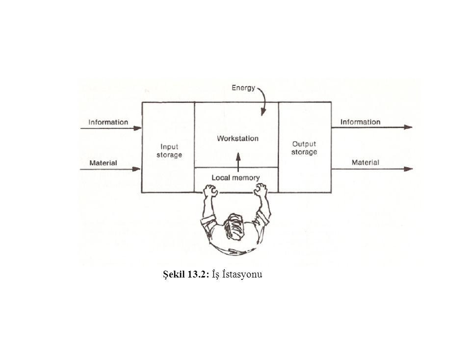 Bir operatör tarafından, sadece önkolun hareketi (üst kol sabit) ile yetişilen mesafe normal kavrama (normal reach) olarak adlandırılırken, bir iş istasyonu tasarımında operatörün ön ve yan tarafında normal kavrama sınırları içinde kalmış olan alan normal çalışma alanı (normal workspace) olarak tanımlanmaktadır Maksimum çalışma alanı (maximum workspace) ise kolun omuzdan itibaren tam olarak uzatılması ile kavranabilen alan olarak tanımlanmaktadır Seyrek kullanılan araç-gereç Sık kullanılan araç gereç Kavrama Alan Gereksinimi Dinamik Halde Çalışan Operatör Ölçüleri