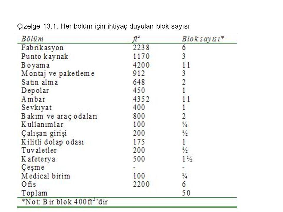 Çizelge 13.1: Her bölüm için ihtiyaç duyulan blok sayısı
