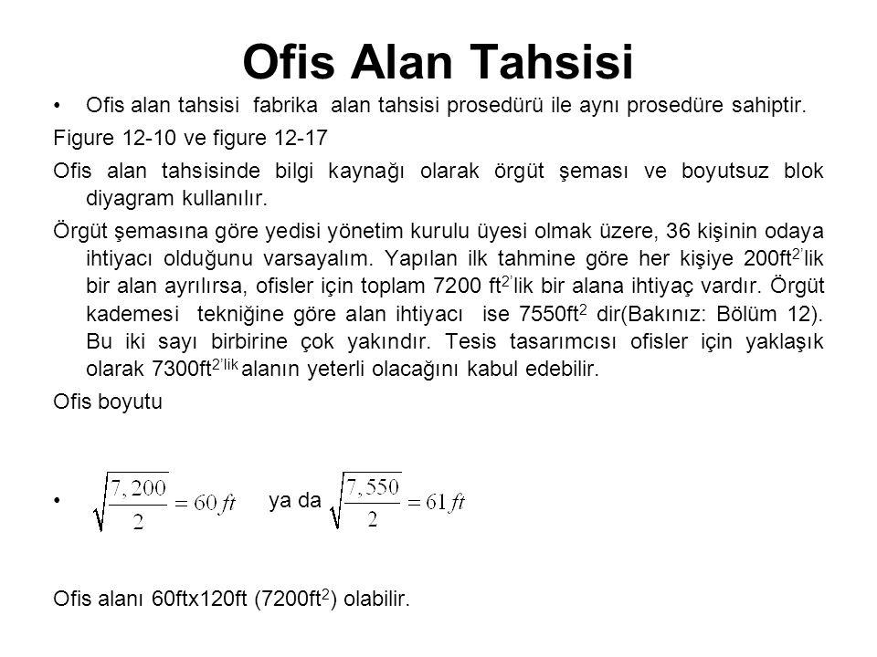 Ofis Alan Tahsisi Ofis alan tahsisi fabrika alan tahsisi prosedürü ile aynı prosedüre sahiptir. Figure 12-10 ve figure 12-17 Ofis alan tahsisinde bilg