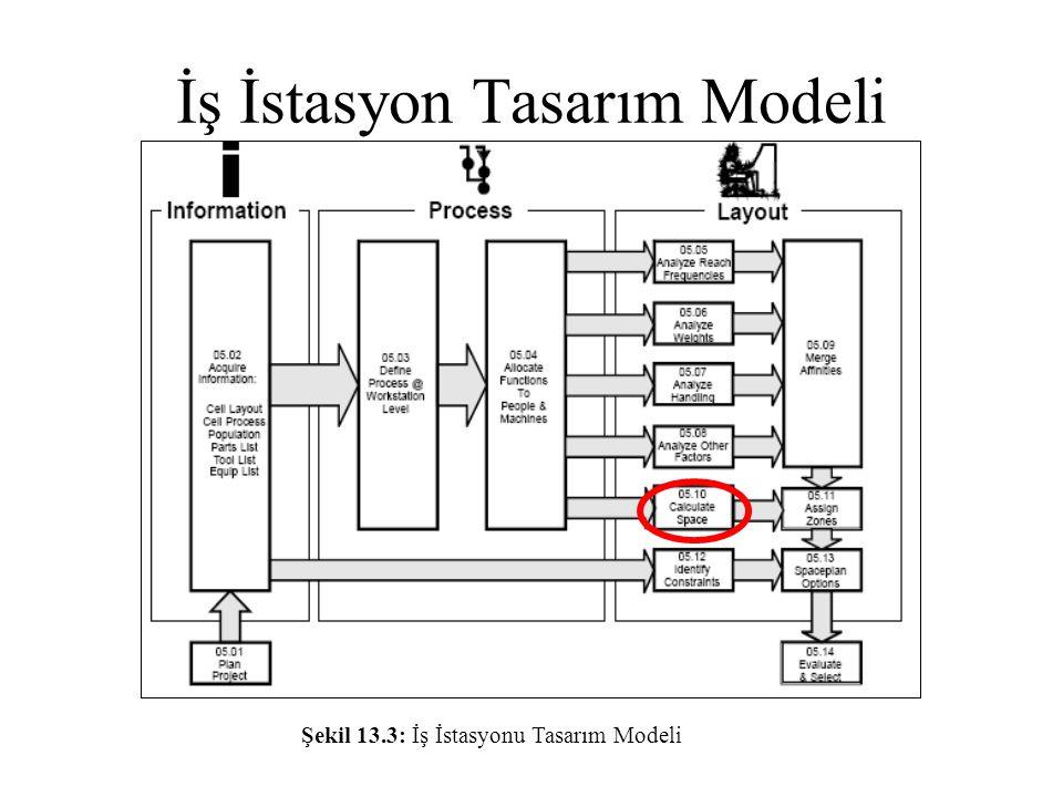 İş İstasyon Tasarım Modeli Şekil 13.3: İş İstasyonu Tasarım Modeli