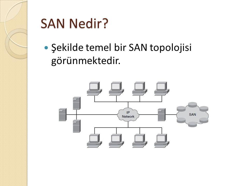 SAN Nedir? Şekilde temel bir SAN topolojisi görünmektedir.