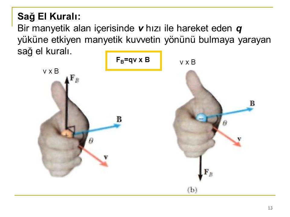 13 Sağ El Kuralı: Bir manyetik alan içerisinde v hızı ile hareket eden q yüküne etkiyen manyetik kuvvetin yönünü bulmaya yarayan sağ el kuralı. F B =q