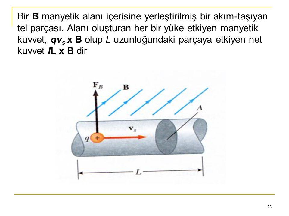 23 Bir B manyetik alanı içerisine yerleştirilmiş bir akım-taşıyan tel parçası. Alanı oluşturan her bir yüke etkiyen manyetik kuvvet, qv s x B olup L u
