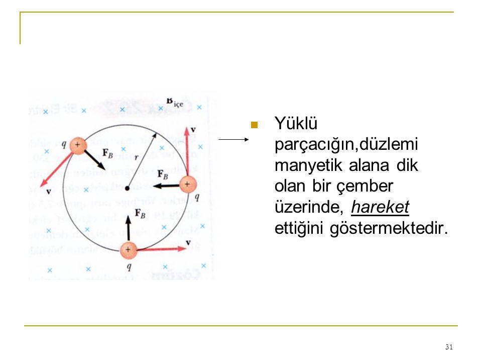 31 Yüklü parçacığın,düzlemi manyetik alana dik olan bir çember üzerinde, hareket ettiğini göstermektedir.
