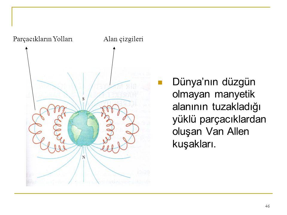 46 Dünya'nın düzgün olmayan manyetik alanının tuzakladığı yüklü parçacıklardan oluşan Van Allen kuşakları. Alan çizgileriParçacıkların Yolları