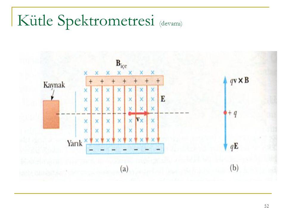 52 Kütle Spektrometresi (devamı)