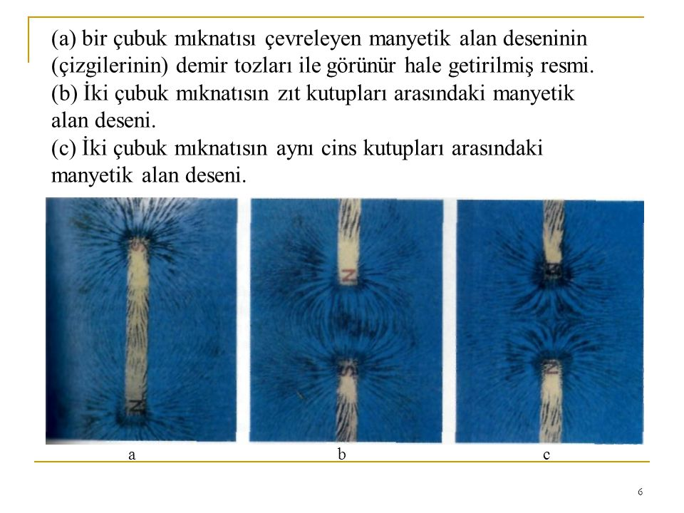 6 (a) bir çubuk mıknatısı çevreleyen manyetik alan deseninin (çizgilerinin) demir tozları ile görünür hale getirilmiş resmi. (b) İki çubuk mıknatısın