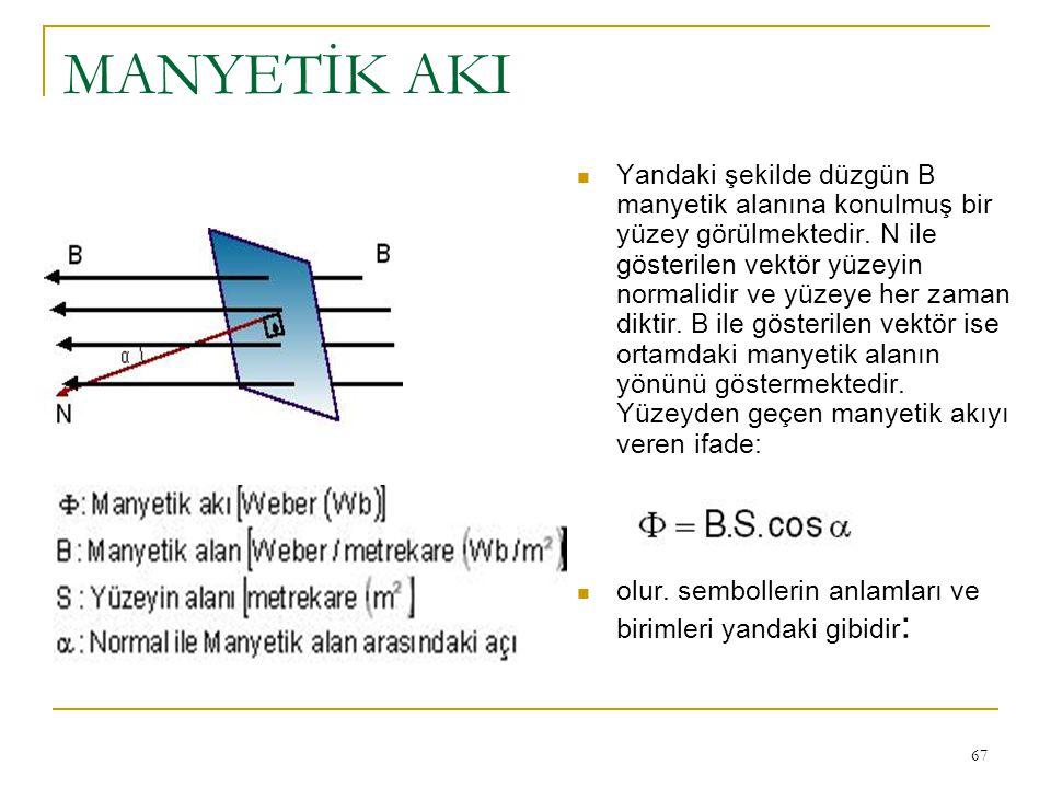 67 MANYETİK AKI Yandaki şekilde düzgün B manyetik alanına konulmuş bir yüzey görülmektedir. N ile gösterilen vektör yüzeyin normalidir ve yüzeye her z
