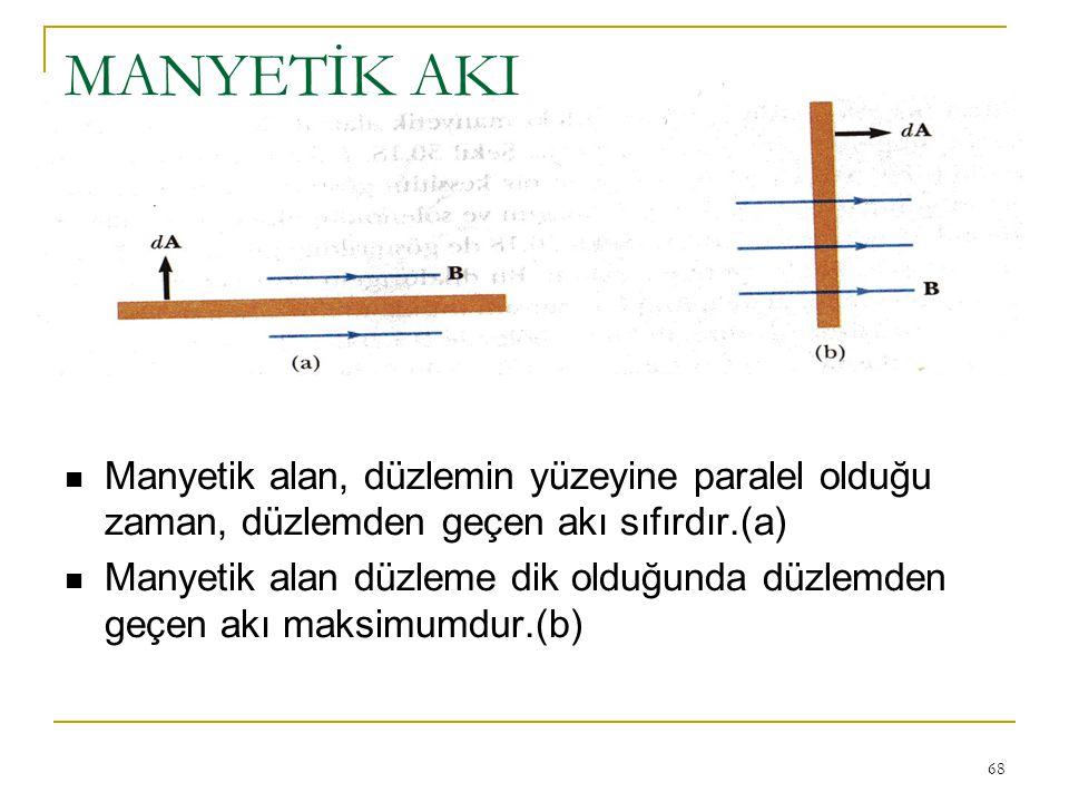 68 MANYETİK AKI Manyetik alan, düzlemin yüzeyine paralel olduğu zaman, düzlemden geçen akı sıfırdır.(a) Manyetik alan düzleme dik olduğunda düzlemden