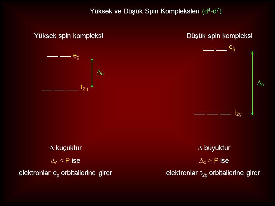 egeg t 2g + 0.6  o - 0.4  o egeg t 2g + 0.6  o - 0.4  o d 4 iyonları Yüksek Spin Kompleksi Düşük Spin Kompleksi KAKE = 4 x - 0.4  o + P = - 1.6 
