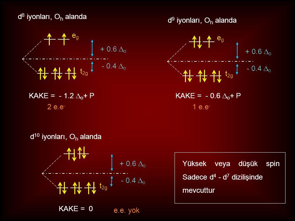 d 7 iyonları, O h alanda egeg t 2g + 0.6  o - 0.4  o Yüksek Spin Düşük Spin t 2g + 0.6  o - 0.4  o KAKE = - 0.8  o +P 3 e.e3 e.e KAKE = - 1.8  o