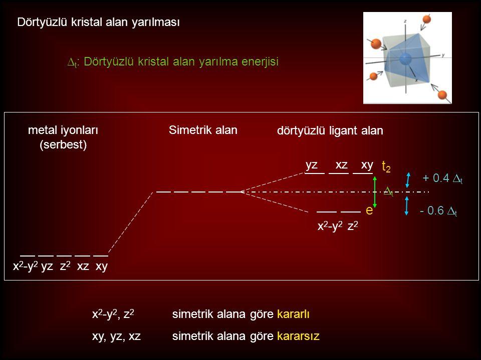 Kare düzlem geometri: ML 4 z2z2 x 2 -y 2 yzxz xy yzxzxy egeg t 2g x 2 -y 2 z 2 z2z2 x 2 -y 2 yzxz xy OhOh z-uzamakare düzlem d 8 kompleksleri: bazı Ni