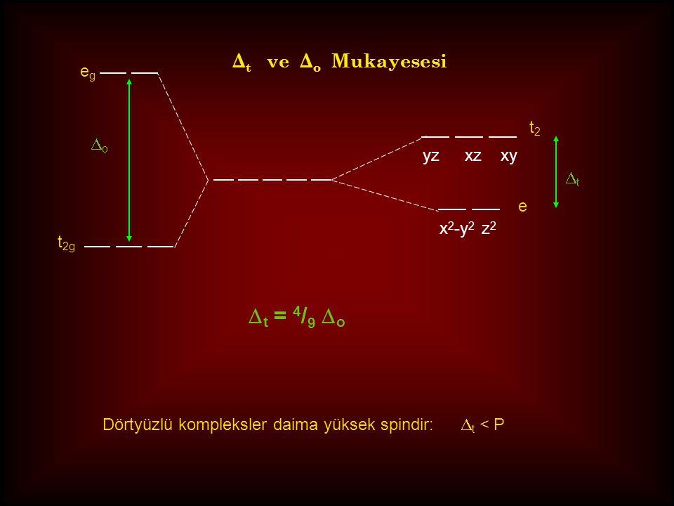 Dörtyüzlü kristal alan yarılması metal iyonları (serbest) Simetrik alan x 2 -y 2, z 2 simetrik alana göre kararlı xy, yz, xzsimetrik alana göre karars