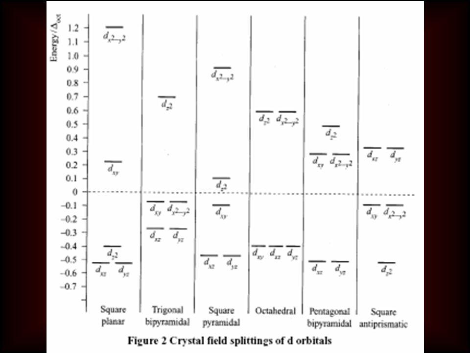 t2t2 yzxzxy e x 2 -y 2 z 2 z2z2 x 2 -y 2 yzxz xy Kompleks geometrisi üzerine kristal alan etkisi Kare düzlem Ni(II) e.g. [Ni(CN) 4 ] 2- Dörtyüzlü Ni(I