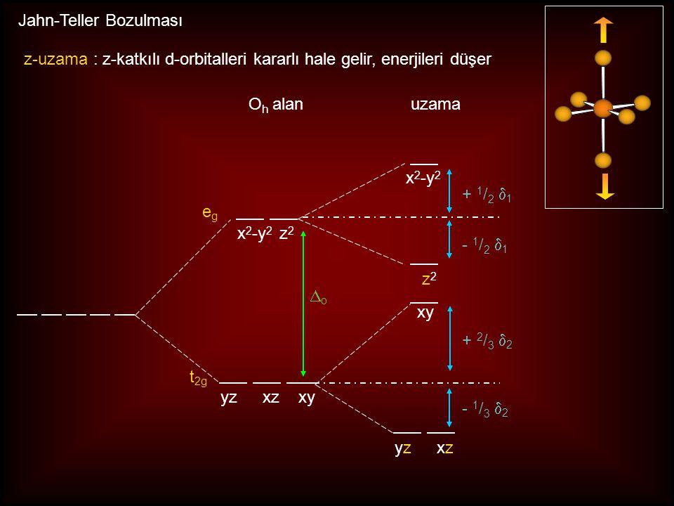 x y z z doğrultusunda itilme z-doğrultusunda çekilme Tetragonal Bozulma meydana gelir Jahn-Teller Bozulması yassılma uzama OhOh D 4h