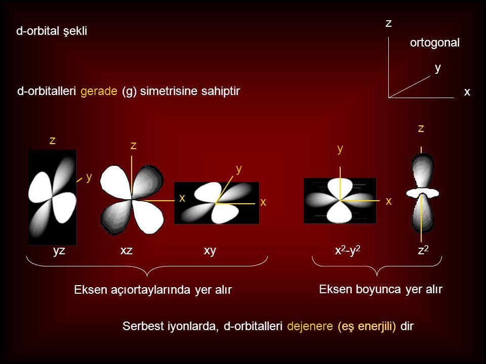 xzyzxyx 2 -y 2 z2z2 Eksen açıortaylarında yer alır Eksen boyunca yer alır d-orbitalleri gerade (g) simetrisine sahiptir x y z ortogonal d-orbital şekli Serbest iyonlarda, d-orbitalleri dejenere (eş enerjili) dir y z x z x x y z y