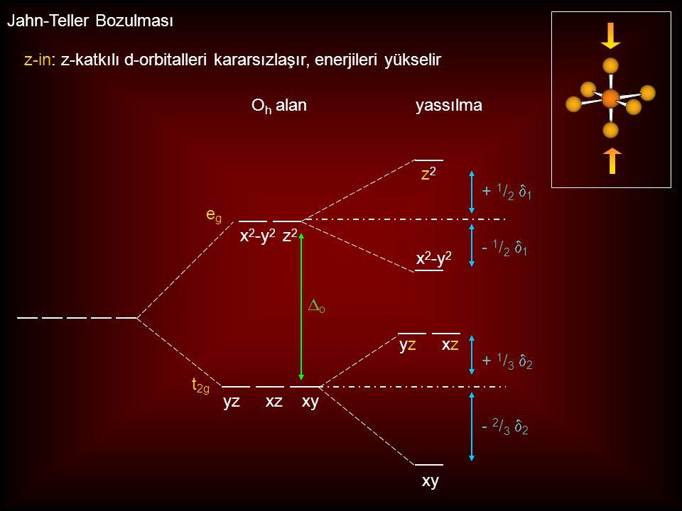 egeg t 2g O h alan yzxzxy x 2 -y 2 z 2 yzxzyzxz xy x 2 -y 2 z2z2 uzama z-uzama : z-katkılı d-orbitalleri kararlı hale gelir, enerjileri düşer Jahn-Tel