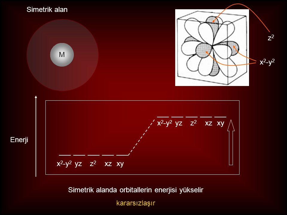 Dörtyüzlü kristal alan yarılması metal iyonları (serbest) Simetrik alan x 2 -y 2, z 2 simetrik alana göre kararlı xy, yz, xzsimetrik alana göre kararsız x 2 -y 2 yz z 2 xz xy t2t2 e dörtyüzlü ligant alan yzxzxy x 2 -y 2 z 2 tt - 0.6  t + 0.4  t Δ t : Dörtyüzlü kristal alan yarılma enerjisi