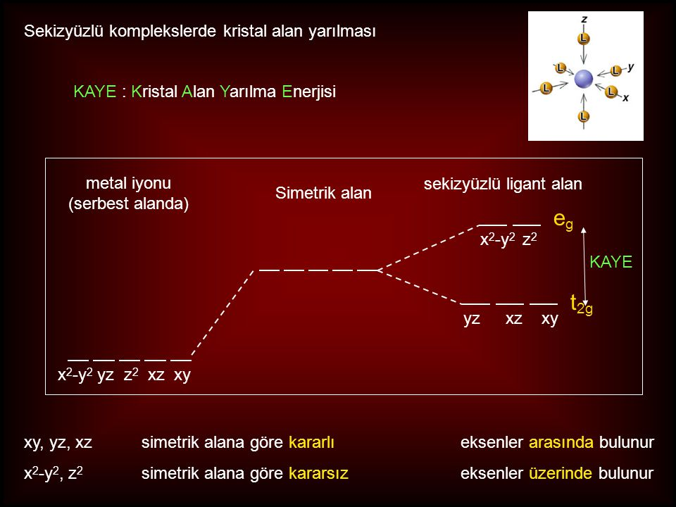 egeg t 2g Sekizyüzlü komplekslerde kristal alan yarılması metal iyonu (serbest alanda) Simetrik alan sekizyüzlü ligant alan xy, yz, xz simetrik alana göre kararlı eksenler arasında bulunur x 2 -y 2, z 2 simetrik alana göre kararsız eksenler üzerinde bulunur yzxzxy x 2 -y 2 z 2 x 2 -y 2 yz z 2 xz xy KAYE KAYE : Kristal Alan Yarılma Enerjisi