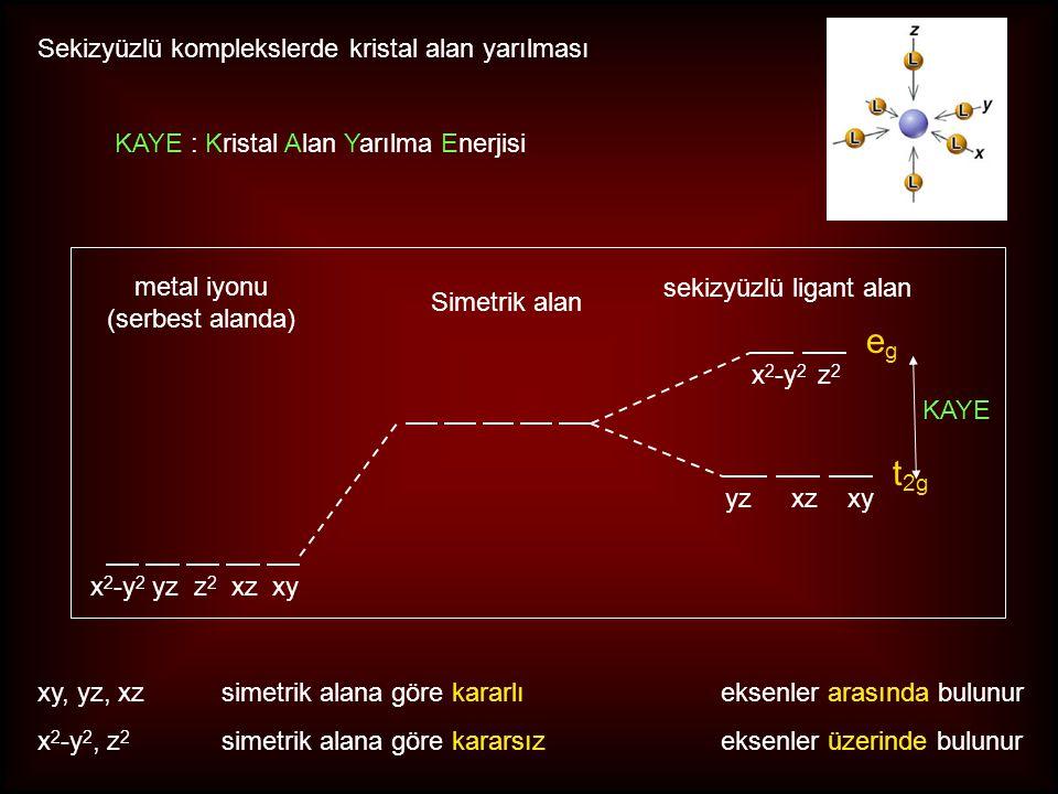 d 7 iyonları, O h alanda egeg t 2g + 0.6  o - 0.4  o Yüksek Spin Düşük Spin t 2g + 0.6  o - 0.4  o KAKE = - 0.8  o +P 3 e.e3 e.e KAKE = - 1.8  o + P 1 e.e