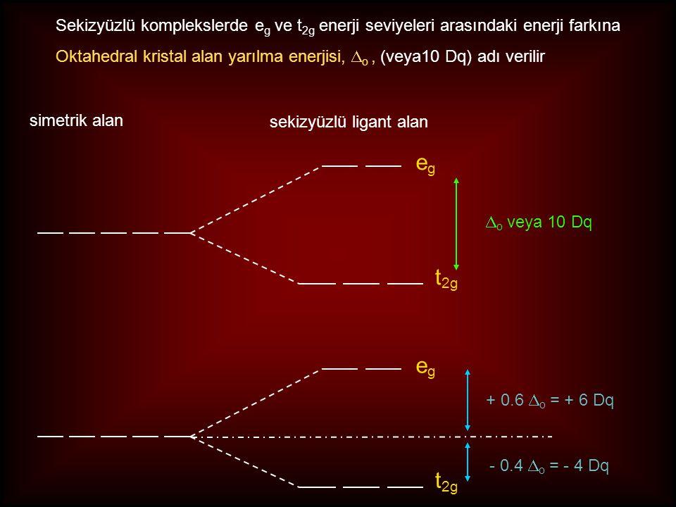 egeg t 2g simetrik alan sekizyüzlü ligant alan  o veya 10 Dq egeg t 2g Sekizyüzlü komplekslerde e g ve t 2g enerji seviyeleri arasındaki enerji farkına Oktahedral kristal alan yarılma enerjisi,  o, (veya10 Dq) adı verilir + 0.6  o = + 6 Dq - 0.4  o = - 4 Dq