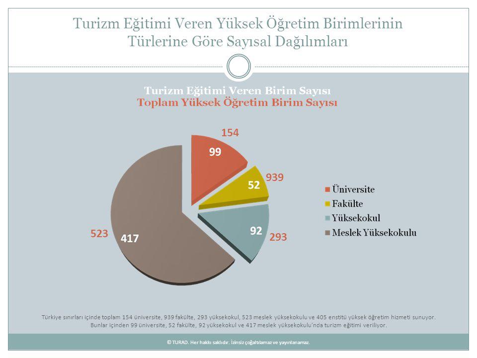 Turizm Eğitimi Veren Yüksek Öğretim Birimleri'nde Okumakta Olan Öğrenci Sayıları Türkiye sınırları içinde turizm eğitimi alan toplam 63.886 öğrenciden 46.256'sı meslek yüksekokullarında (2 yıllık), 12.335'i yüksekokullarda (4 yıllık), 5.295'i ise fakültelerde bulunuyor.