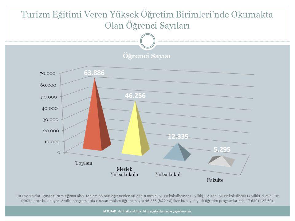 Turizm Eğitimi Alan Öğrenci Sayısının Coğrafi Bölgelere Göre Dağılımı Türkiye sınırları içinde turizm eğitimi alan toplam 63.886 öğrenciden 17.761'i Marmara, 13.941'i İç Anadolu, 9.966'sı Ege, 8.374'ü Karadeniz, 8.078'i Akdeniz, 3.018'i Doğu Anadolu ve 2.747'si Güneydoğu Anadolu'da bulunuyor.