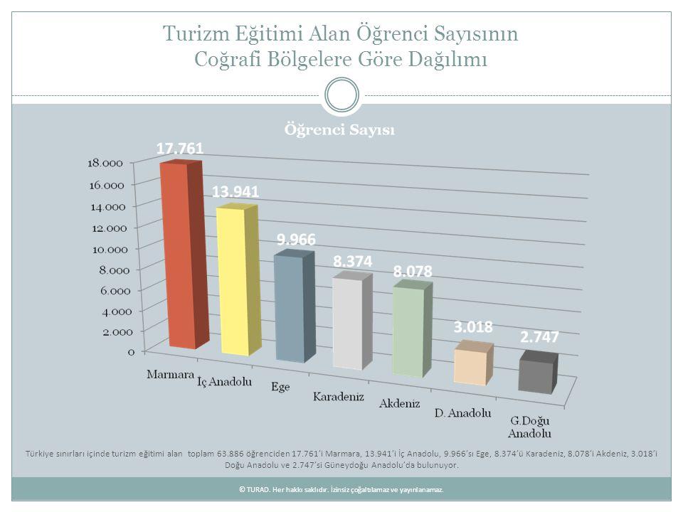 Turizm Eğitimi Alan Öğrenci Sayısı En Yüksek İlk On İl Manisa, Burdur, Osmaniye, Karaman, Bayburt, Batman, Kilis, Siirt, Şırnak, Ağrı, Bingöl, Hakkari, Muş ve Tunceli hariç, 67 ilimizde turizm eğitimi veriliyor.