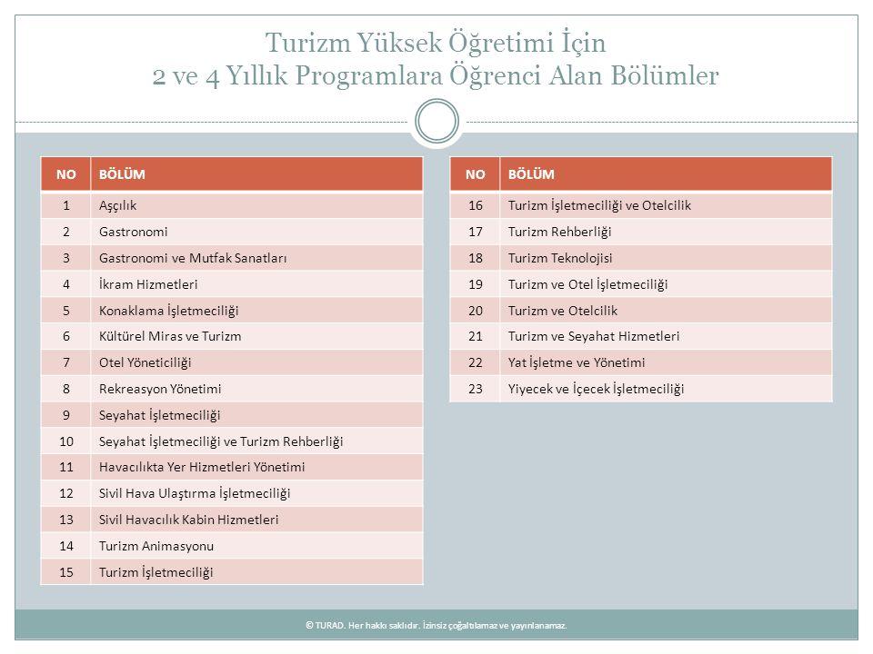 2010 – 2011 Öğretim Yılı Sonunda Mezun Olması Öngörülen Öğrencilerin Bölümlere Göre Dağılımı © TURAD.