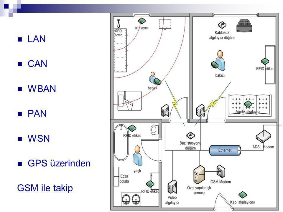 LAN CAN WBAN PAN WSN GPS üzerinden GSM ile takip 17