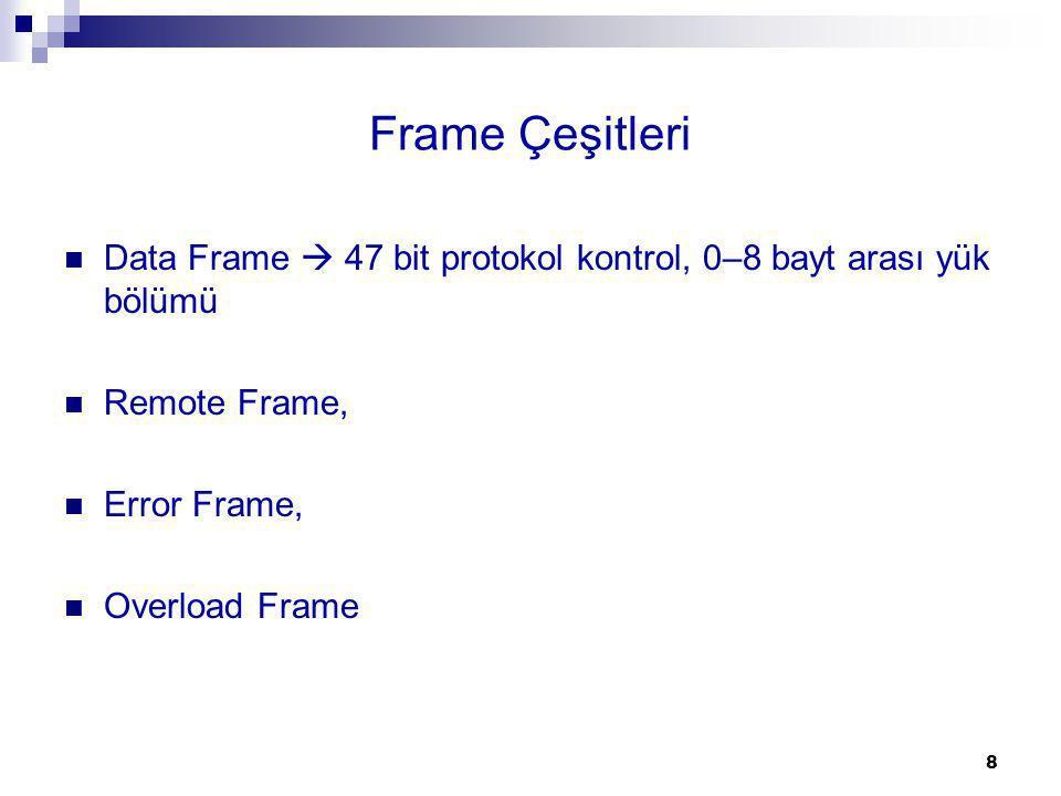 Frame Çeşitleri Data Frame  47 bit protokol kontrol, 0–8 bayt arası yük bölümü Remote Frame, Error Frame, Overload Frame 8