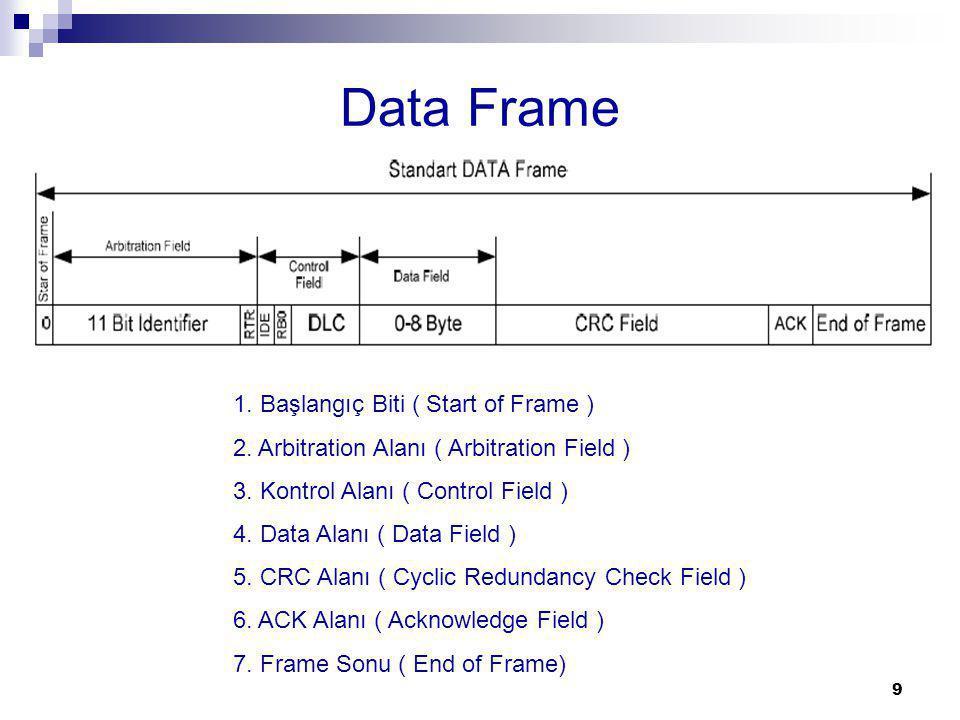 Data Frame 9 1. Başlangıç Biti ( Start of Frame ) 2. Arbitration Alanı ( Arbitration Field ) 3. Kontrol Alanı ( Control Field ) 4. Data Alanı ( Data F