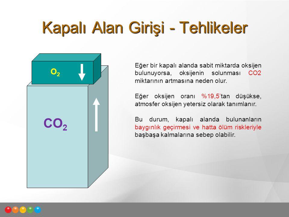 CO 2 O2O2 Eğer bir kapalı alanda sabit miktarda oksijen bulunuyorsa, oksijenin solunması CO2 miktarının artmasına neden olur. Eğer oksijen oranı %19,5
