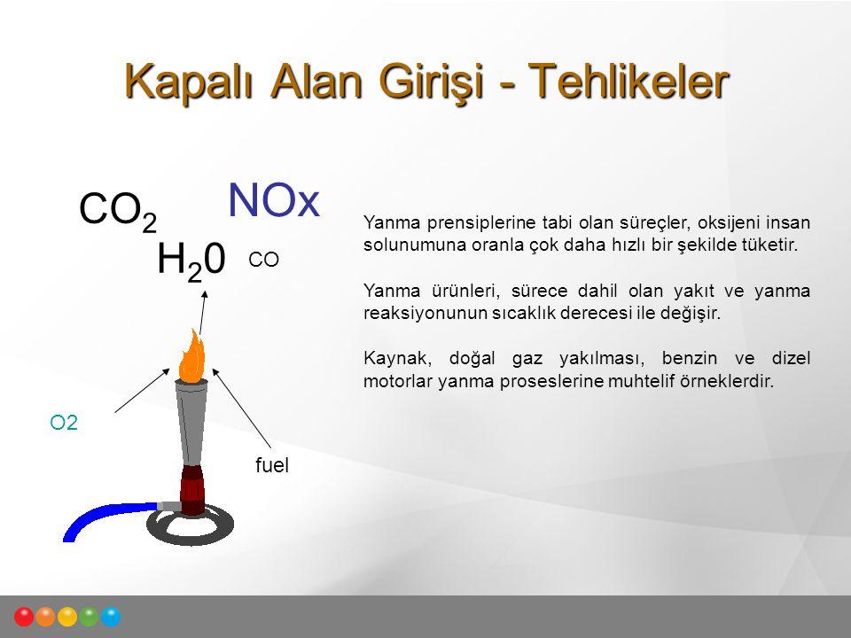 Yanma prensiplerine tabi olan süreçler, oksijeni insan solunumuna oranla çok daha hızlı bir şekilde tüketir. Yanma ürünleri, sürece dahil olan yakıt v