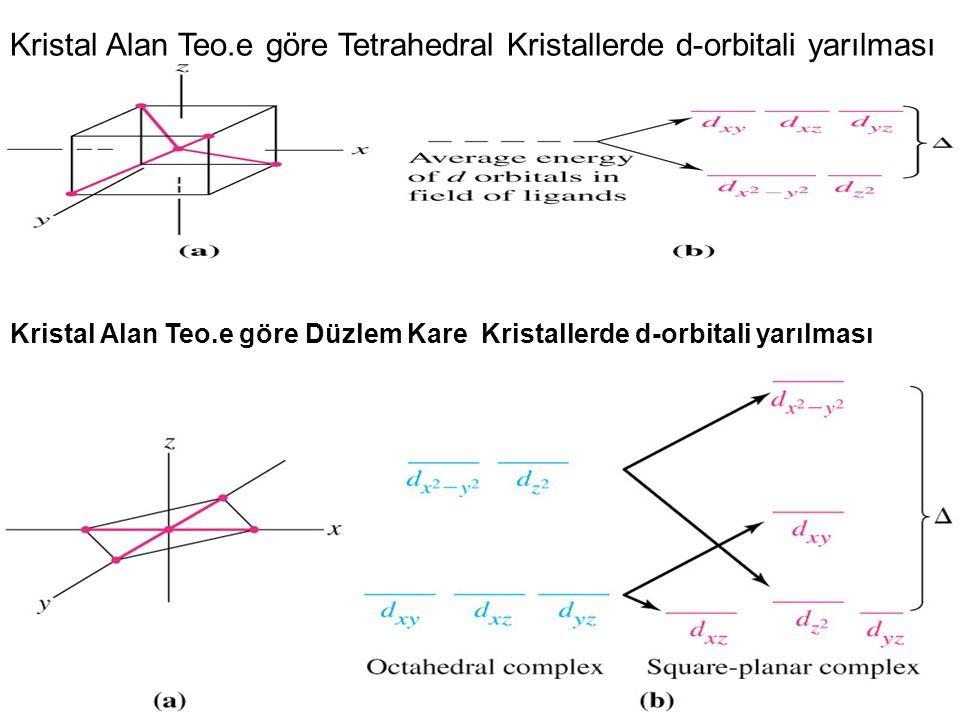 Kristal Alan Teo.e göre Tetrahedral Kristallerde d-orbitali yarılması Kristal Alan Teo.e göre Düzlem Kare Kristallerde d-orbitali yarılması