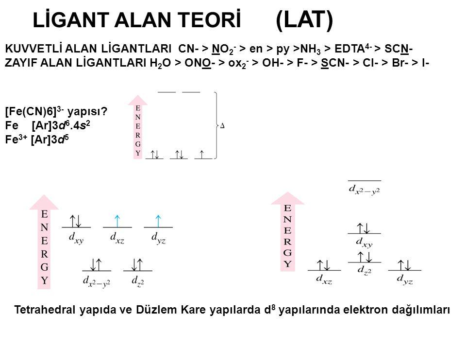 KUVVETLİ ALAN LİGANTLARI CN- > NO 2 - > en > py >NH 3 > EDTA 4- > SCN- ZAYIF ALAN LİGANTLARI H 2 O > ONO- > ox 2 - > OH- > F- > SCN- > Cl- > Br- > I-