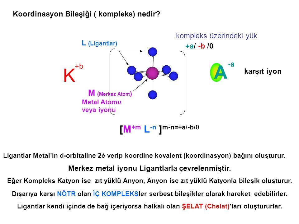 +a/ -b /0 Koordinasyon Bileşiği ( kompleks) nedir? Ligantlar Metal'in d-orbitaline 2é verip koordine kovalent (koordinasyon) bağını oluşturur. Merkez