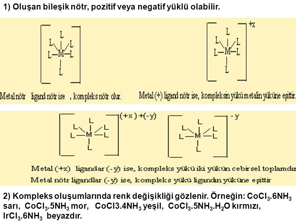 1) Oluşan bileşik nötr, pozitif veya negatif yüklü olabilir. 2) Kompleks oluşumlarında renk değişikliği gözlenir. Örneğin: CoCl 3.6NH 3 sarı, CoCl 3.5