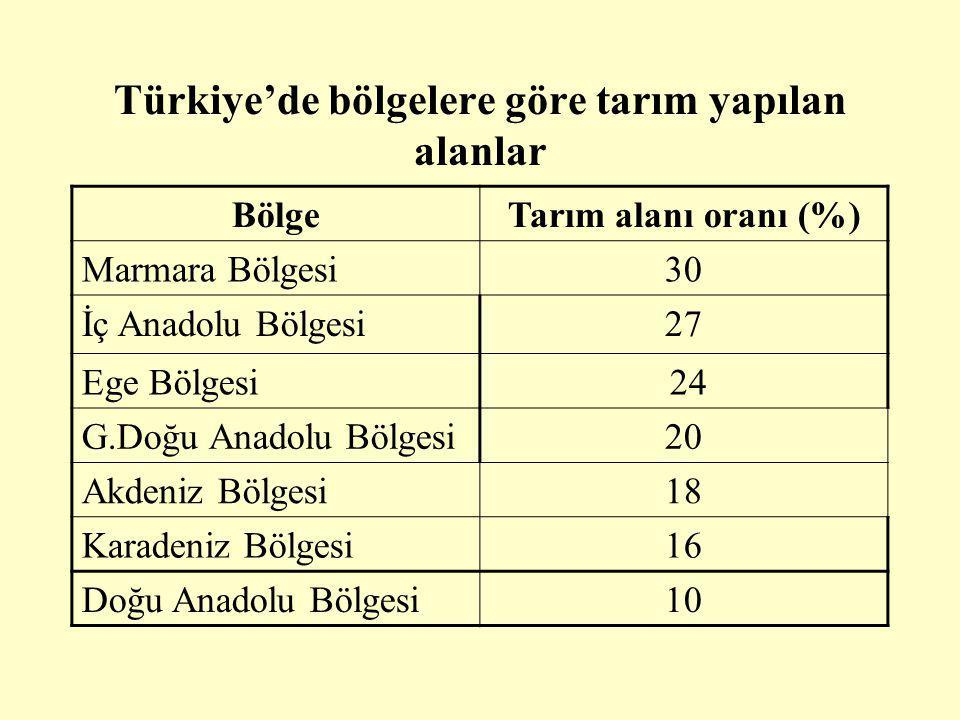 Türkiye'de bölgelere göre tarım yapılan alanlar BölgeTarım alanı oranı (%) Marmara Bölgesi30 İç Anadolu Bölgesi27 Ege Bölgesi 24 G.Doğu Anadolu Bölgesi20 Akdeniz Bölgesi18 Karadeniz Bölgesi16 Doğu Anadolu Bölgesi10