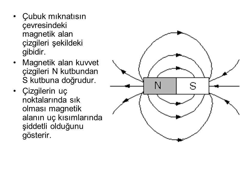 Çubuk mıknatısın çevresindeki magnetik alan çizgileri şekildeki gibidir. Magnetik alan kuvvet çizgileri N kutbundan S kutbuna doğrudur. Çizgilerin uç