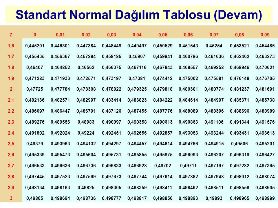 Standart Normal Dağılım Tablosu (Devam) Z00,010,020,030,040,050,060,070,080,09 1,60,4452010,4463010,4473840,4484490,4494970,4505290,4515430,452540,453