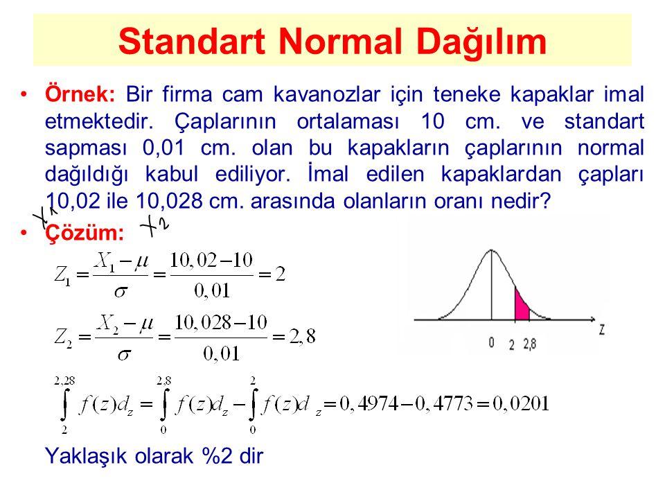 Standart Normal Dağılım Örnek: Bir firma cam kavanozlar için teneke kapaklar imal etmektedir. Çaplarının ortalaması 10 cm. ve standart sapması 0,01 cm
