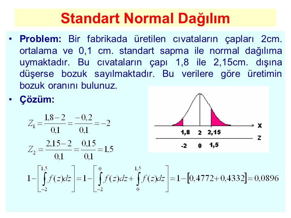 Standart Normal Dağılım Problem: Bir fabrikada üretilen cıvataların çapları 2cm. ortalama ve 0,1 cm. standart sapma ile normal dağılıma uymaktadır. Bu