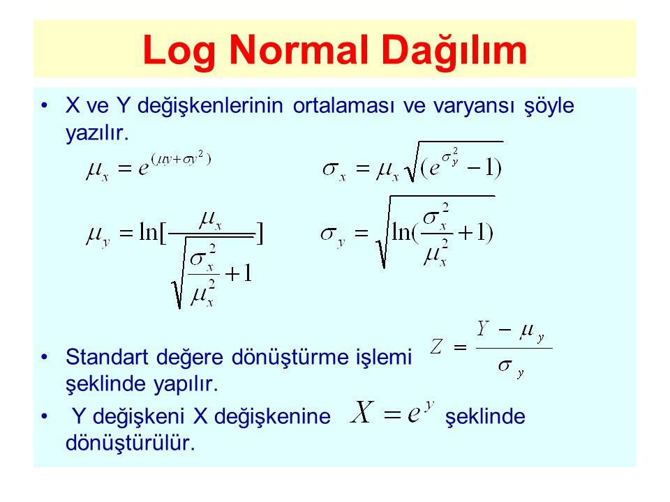 Log Normal Dağılım X ve Y değişkenlerinin ortalaması ve varyansı şöyle yazılır. Standart değere dönüştürme işlemi şeklinde yapılır. Y değişkeni X deği