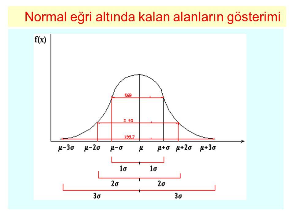 5-Normal Dağılım µ ve  parametreleri ile tespit edilmektedir.