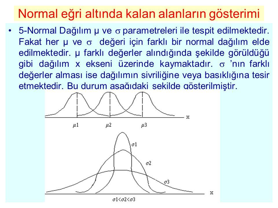 Standart Normal Dağılım Daha önce belirtildiği gibi µ ve  ' nın her farklı değeri için farklı bir normal dağılım vardır.