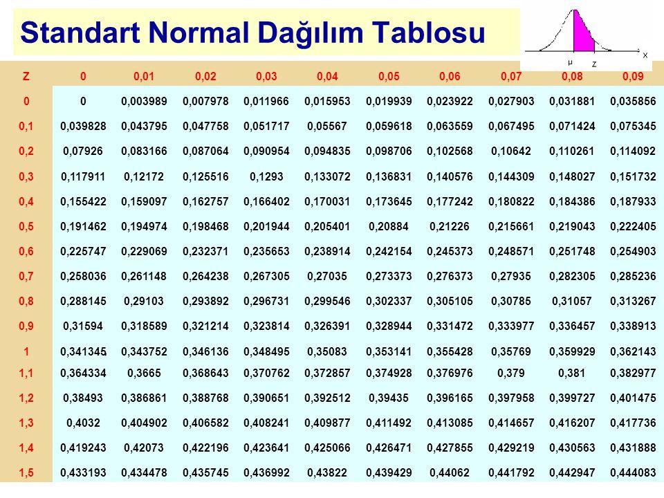 Standart Normal Dağılım Tablosu Z00,010,020,030,040,050,060,070,080,09 000,0039890,0079780,0119660,0159530,0199390,0239220,0279030,0318810,035856 0,10,0398280,0437950,0477580,0517170,055670,0596180,0635590,0674950,0714240,075345 0,20,079260,0831660,0870640,0909540,0948350,0987060,1025680,106420,1102610,114092 0,30,1179110,121720,1255160,12930,1330720,1368310,1405760,1443090,1480270,151732 0,40,1554220,1590970,1627570,1664020,1700310,1736450,1772420,1808220,1843860,187933 0,50,1914620,1949740,1984680,2019440,2054010,208840,212260,2156610,2190430,222405 0,60,2257470,2290690,2323710,2356530,2389140,2421540,2453730,2485710,2517480,254903 0,70,2580360,2611480,2642380,2673050,270350,2733730,2763730,279350,2823050,285236 0,80,2881450,291030,2938920,2967310,2995460,3023370,3051050,307850,310570,313267 0,90,315940,3185890,3212140,3238140,3263910,3289440,3314720,3339770,3364570,338913 10,3413450,3437520,3461360,3484950,350830,3531410,3554280,357690,3599290,362143 1,10,3643340,36650,3686430,3707620,3728570,3749280,3769760,3790,3810,382977 1,20,384930,3868610,3887680,3906510,3925120,394350,3961650,3979580,3997270,401475 1,30,40320,4049020,4065820,4082410,4098770,4114920,4130850,4146570,4162070,417736 1,40,4192430,420730,4221960,4236410,4250660,4264710,4278550,4292190,4305630,431888 1,50,4331930,4344780,4357450,4369920,438220,4394290,440620,4417920,4429470,444083
