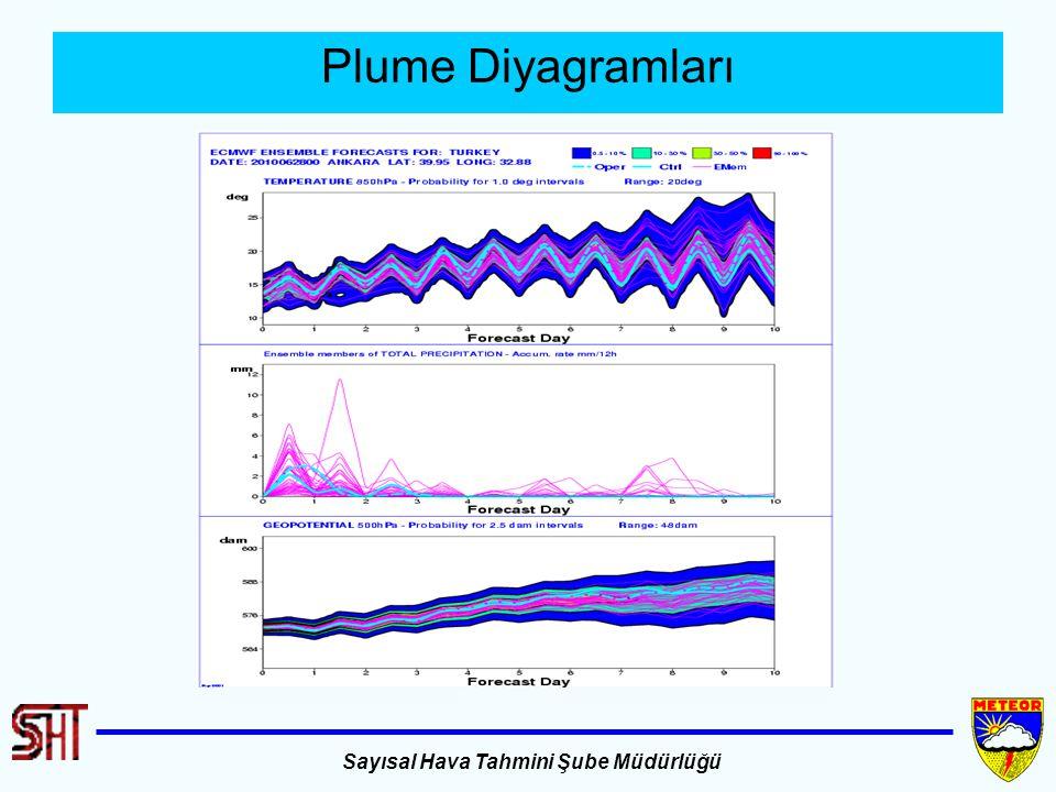 Sayısal Hava Tahmini Şube Müdürlüğü Plume Diyagramları