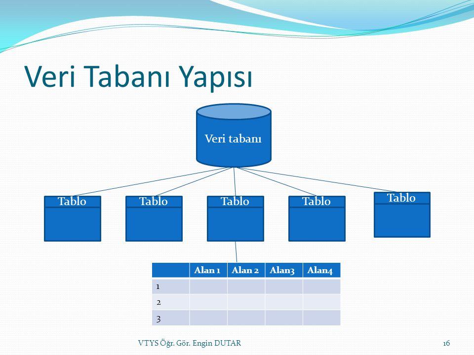 Veri Tabanı Yapısı Veri tabanı Tablo Alan 1Alan 2Alan3Alan4 1 2 3 16VTYS Öğr. Gör. Engin DUTAR