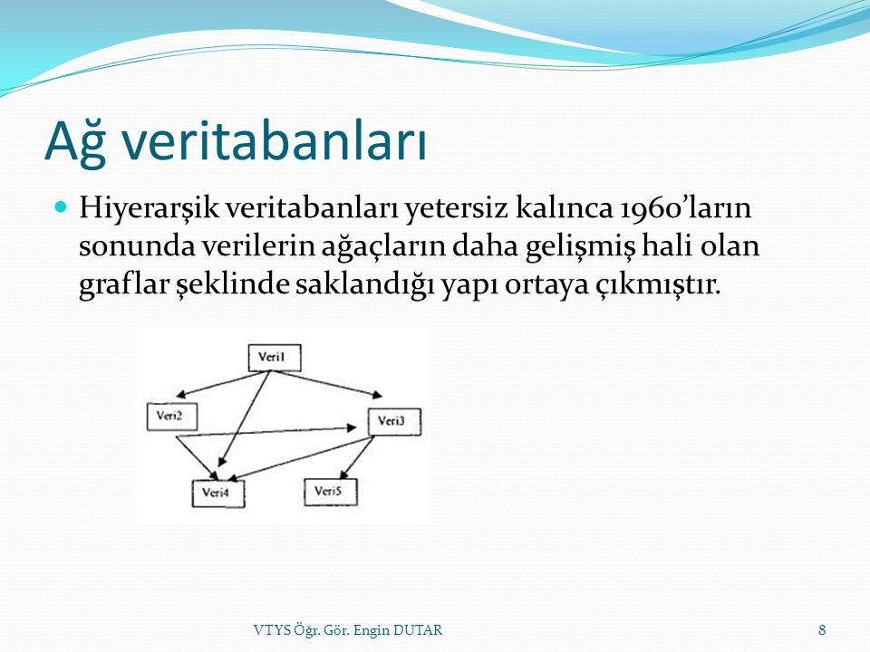 İlişkisel veritabanları 1970'lerin başında geliştirilmiştir.